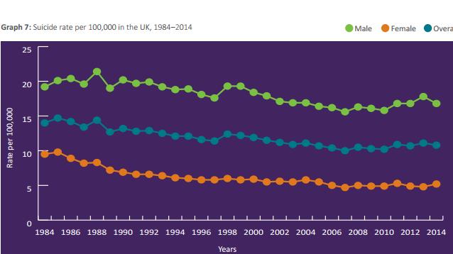 suicide graph